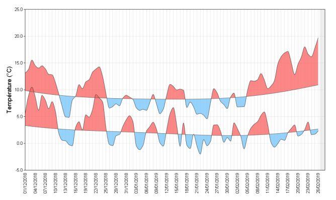 Wskaźnik średniej dobowej temperatury we Francji od grudnia do lutego (Meteo France)