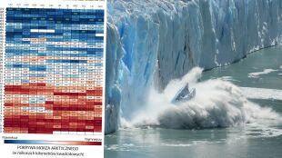 Rekordowo ciepły lipiec w Arktyce. Odnotowano absolutne minimum pokrywy lodowej