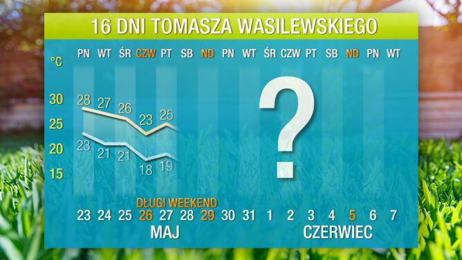 Prognoza pogody na 16 dni: ciepło zostaje na długo